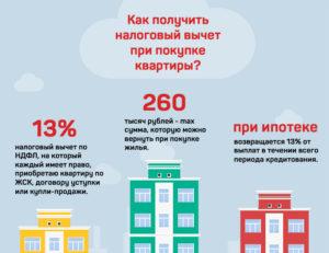 Как вернуть 13 процентов от покупки квартиры