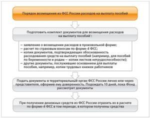 Перечень документов для возврата больничных 2020 из фсс