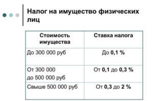 Размер налога на недвижимость 2020 для физических лиц в московской области