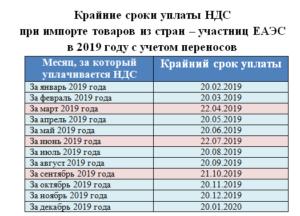 Крайний срок уплаты ндфл в 2020 году