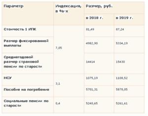 Размер социальная пенсия в крыму