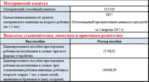Выплаты при усыновлении ребенка в 2020 в москве