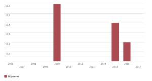 Количество суицида в норвегии на 2020
