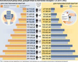 Величина максимального дохода для получения субсидии в 2020 году