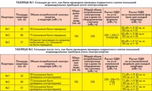 354 постановление общедомовые нужды с 1 февраля 2020 года