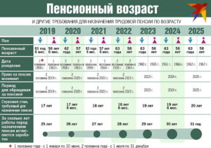 Пенсии в белоруссии в 2020 году для мужчин возраст