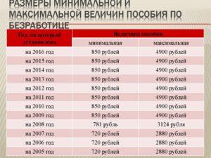 Размер пособия по безработице в 2020 году в архангельске