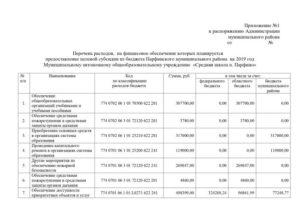 Перечень целевых субсидий на 2020 республики дагестан