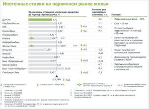 Ипотечный кредит почта банк процентные ставки в 2020 году пенсионерам