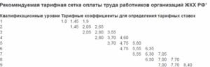 Отраслевая тарифная ставка на 2020 год в жкх