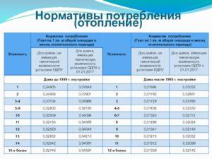 Норматив потребления гигакалорий на отопление по площади 2020