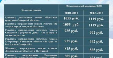 Закон о ветеранах труда челябинской области меры соц поддержки 2020 год
