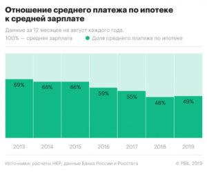 Под какой процент сбербанк дает ипотечный кредит в 2020 году