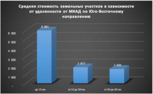 Анализ рынка земельных участков в россии 2020