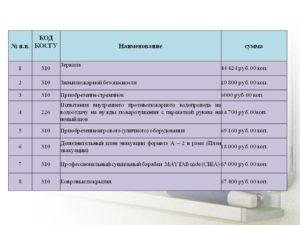 Демонтаж и монтаж оборудования косгу
