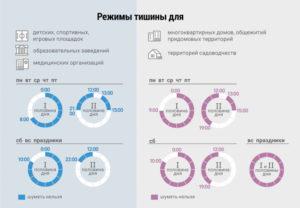Закон тишины в московской области для новостроек