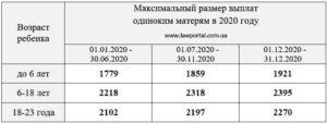 Сколько получают матери одиночки в россии 2020 ежемесячно