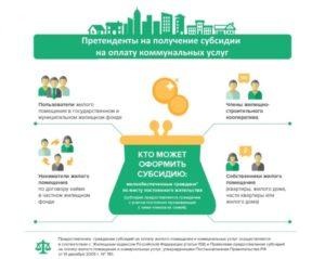 Как получить субсидию на оплату коммунальных услуг в 2020 году в спб