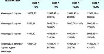 Размер пенсии инвалида 2 гр  с детства 2020г?