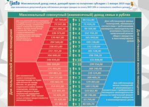 Субсидия на оплату коммунальных услуг в 2020 году для малоимущих самара