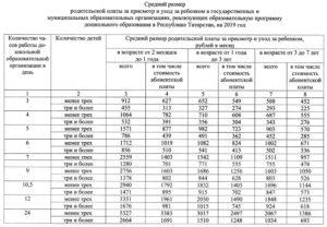 Стоимость 1 дня в детском саду в 2020 московская область